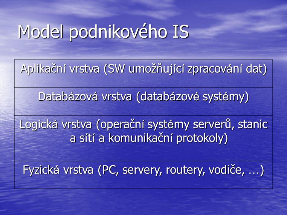 Model podnikového IS Aplikační vrstva (SW umožňující zpracování dat)