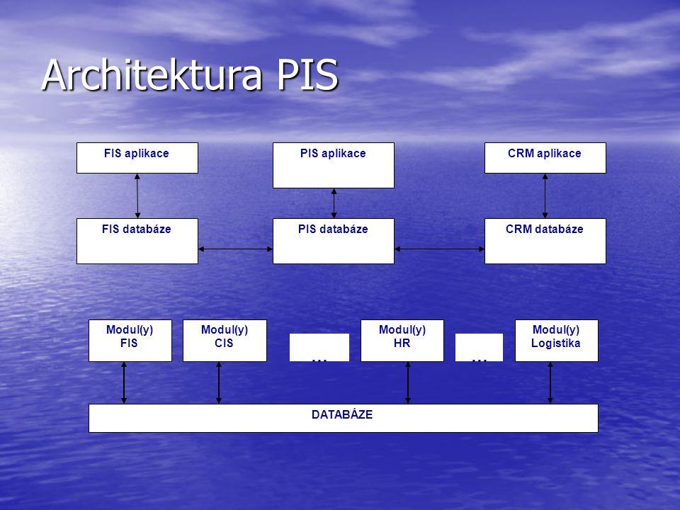 Architektura PIS … FIS aplikace FIS databáze PIS aplikace PIS databáze