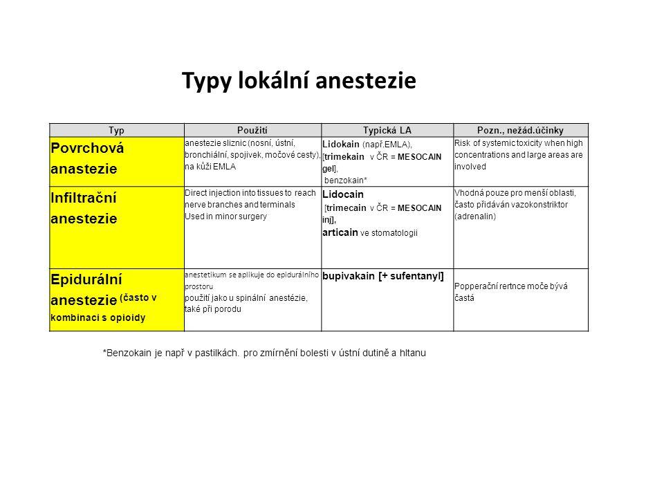Typy lokální anestezie