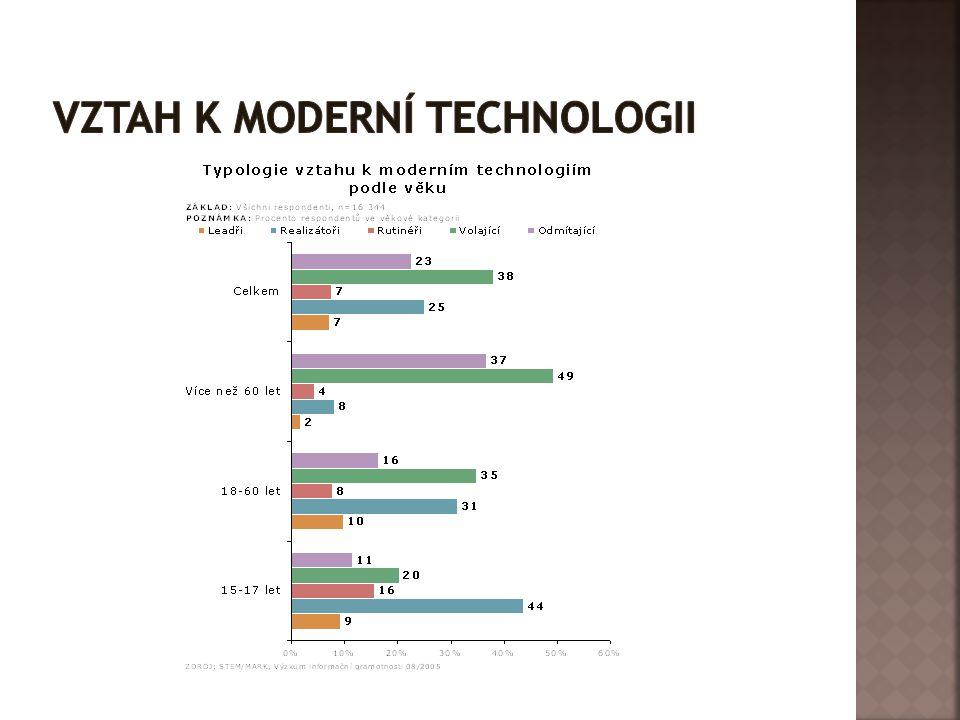 Vztah k moderní technologii