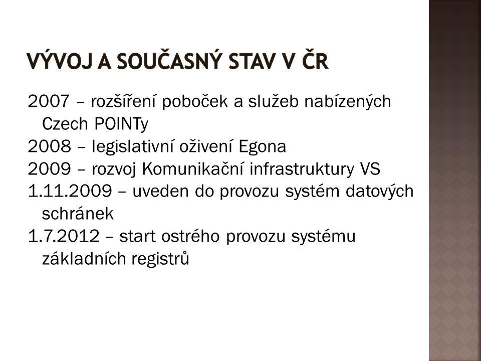 Vývoj a současný stav v ČR