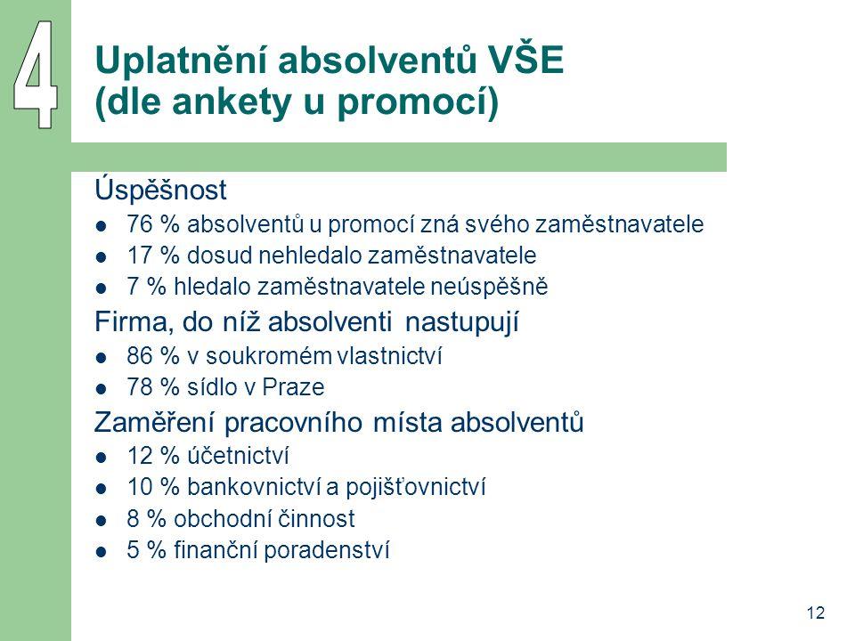 Uplatnění absolventů VŠE (dle ankety u promocí)