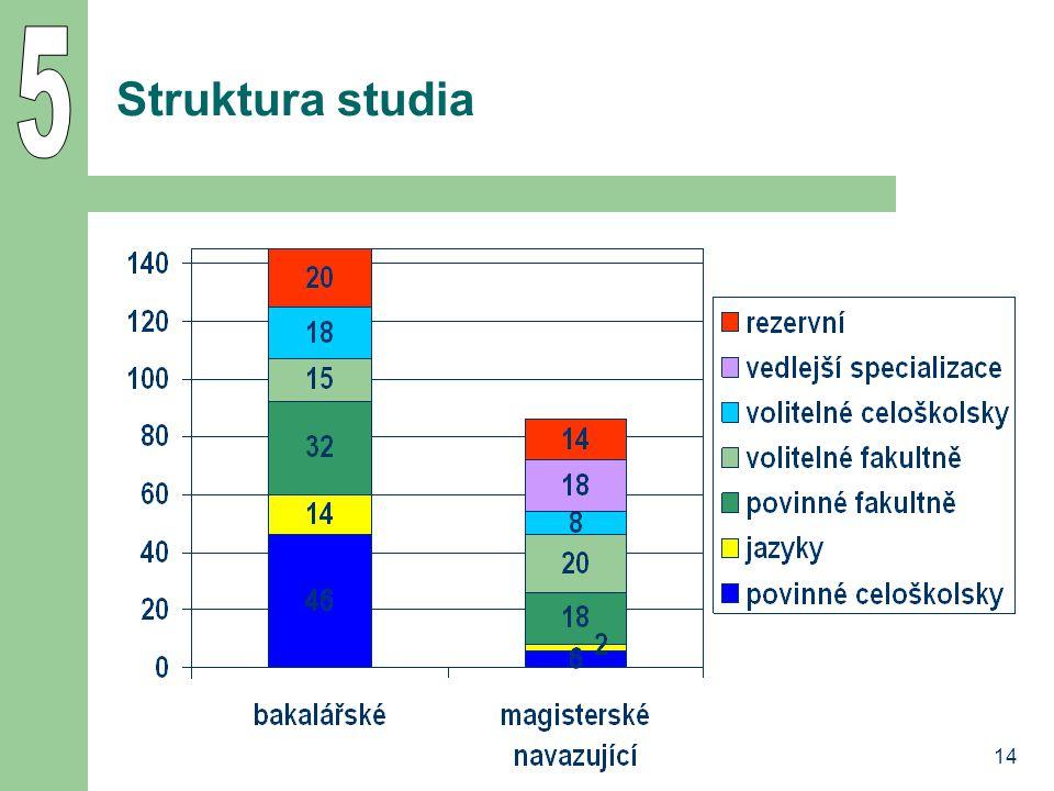 5 Struktura studia 14
