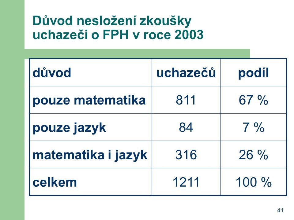 Důvod nesložení zkoušky uchazeči o FPH v roce 2003