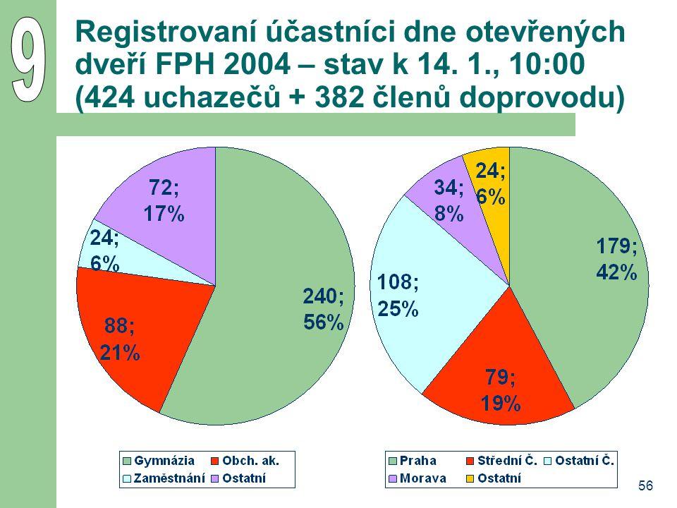 9 Registrovaní účastníci dne otevřených dveří FPH 2004 – stav k 14. 1., 10:00 (424 uchazečů + 382 členů doprovodu)