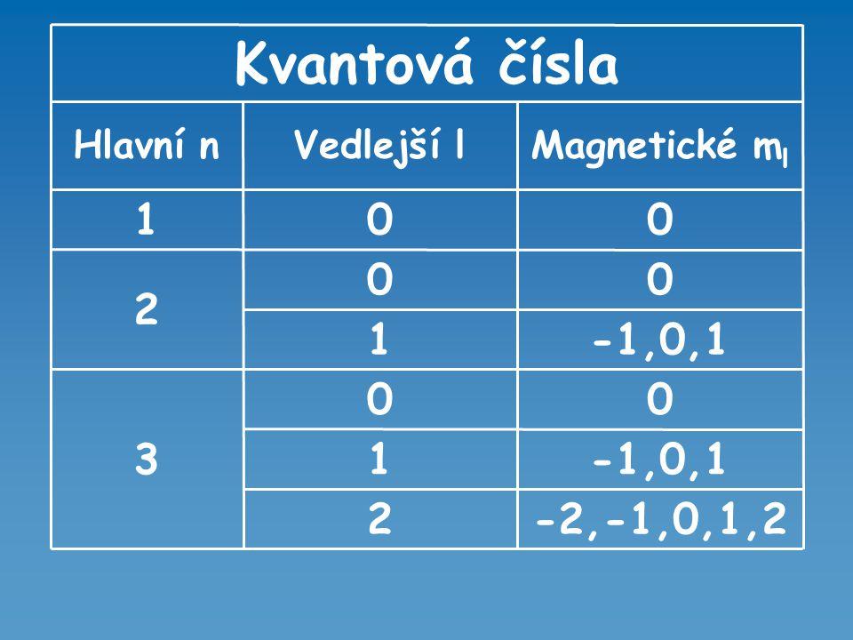Kvantová čísla -2,-1,0,1,2 2 -1,0,1 1 3 Magnetické ml Vedlejší l