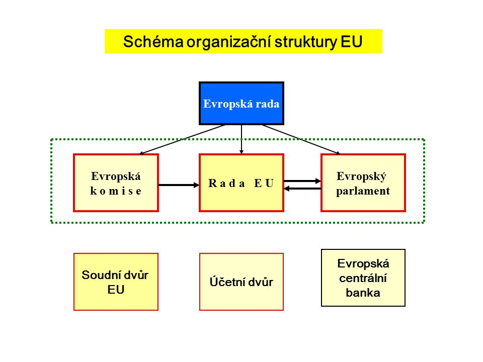 Schéma organizační struktury EU