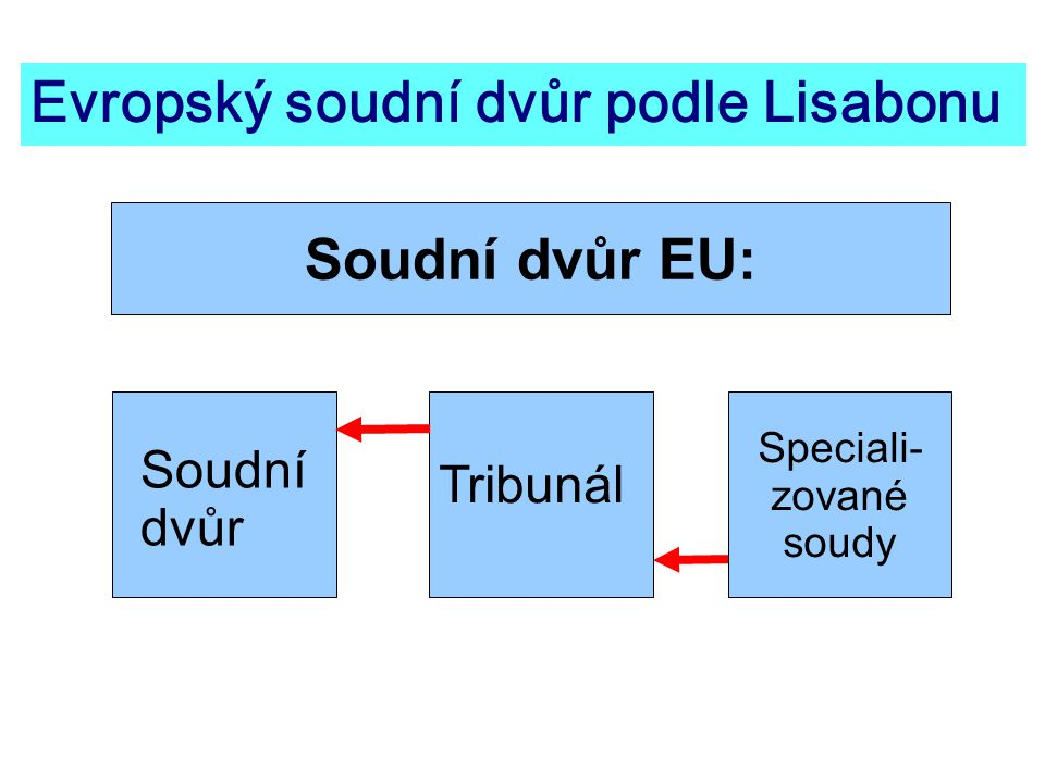 Evropský soudní dvůr podle Lisabonu