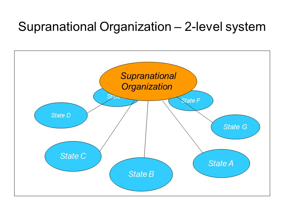 Supranational Organization – 2-level system