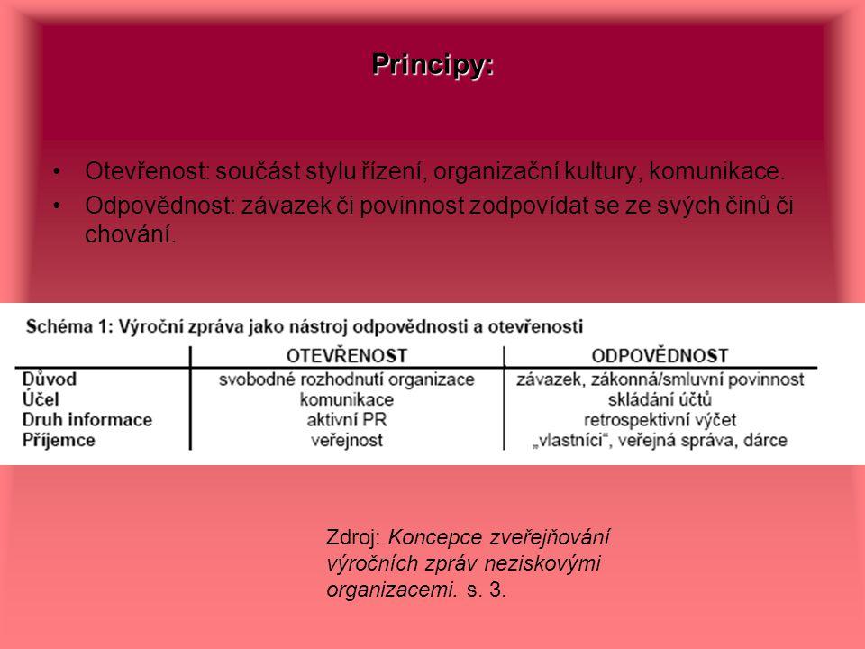 Principy: Otevřenost: součást stylu řízení, organizační kultury, komunikace.