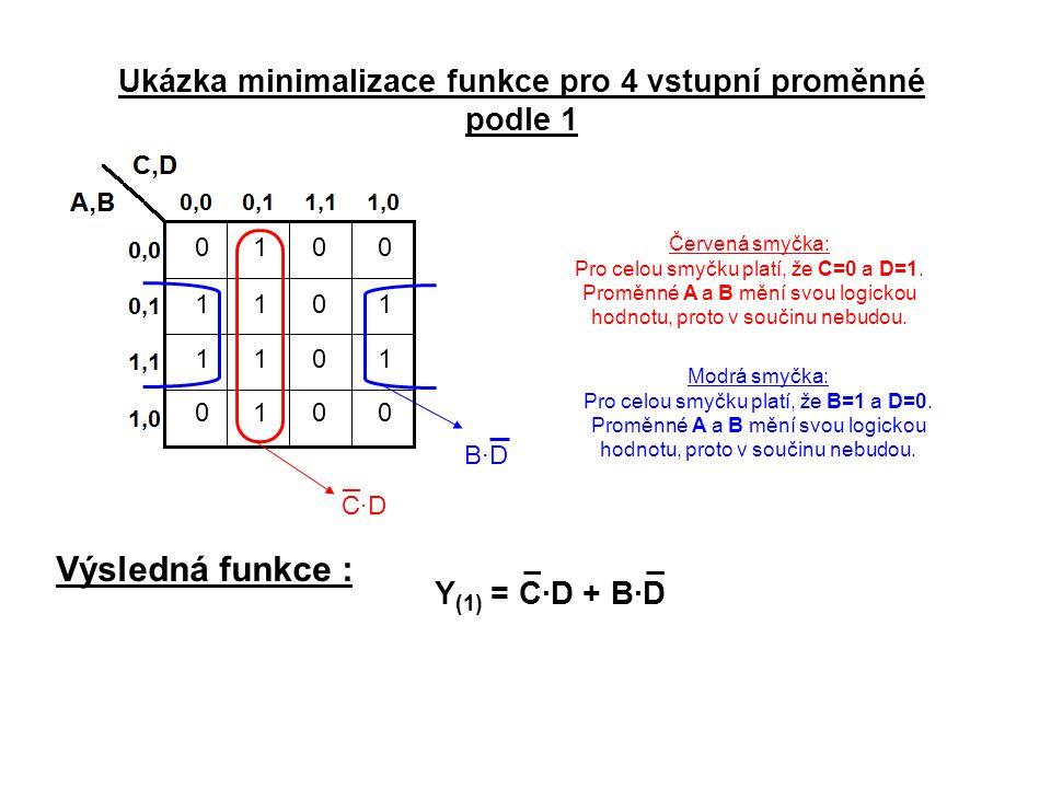 Ukázka minimalizace funkce pro 4 vstupní proměnné
