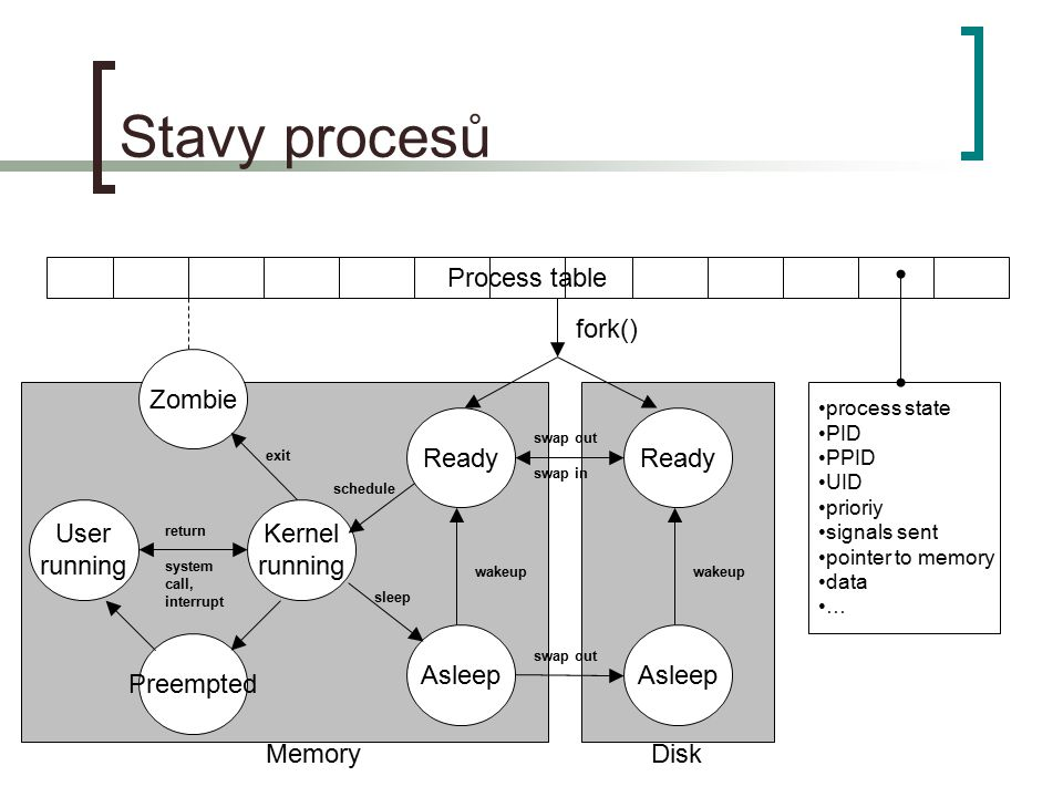Stavy procesů Process table fork() Zombie Ready Ready User running