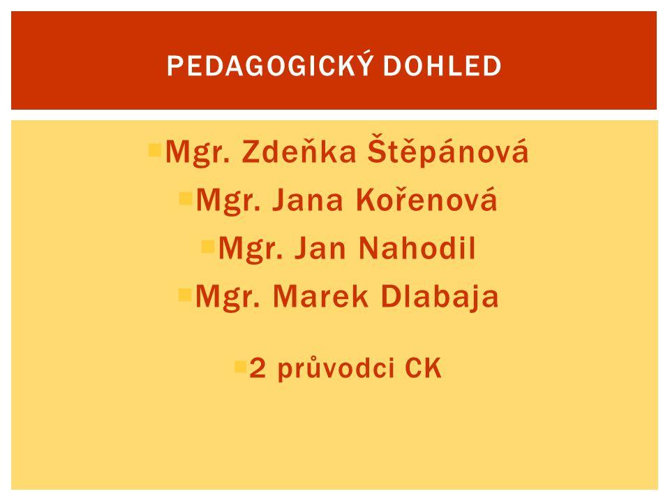 Mgr. Zdeňka Štěpánová Mgr. Jana Kořenová Mgr. Jan Nahodil
