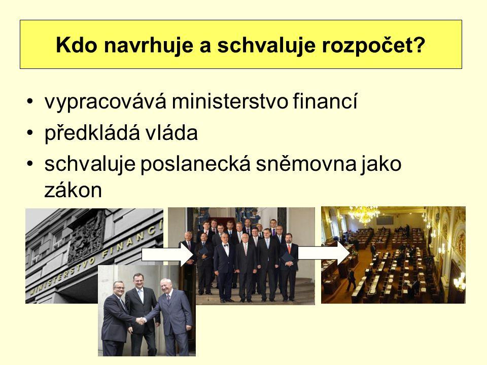 Kdo navrhuje a schvaluje rozpočet