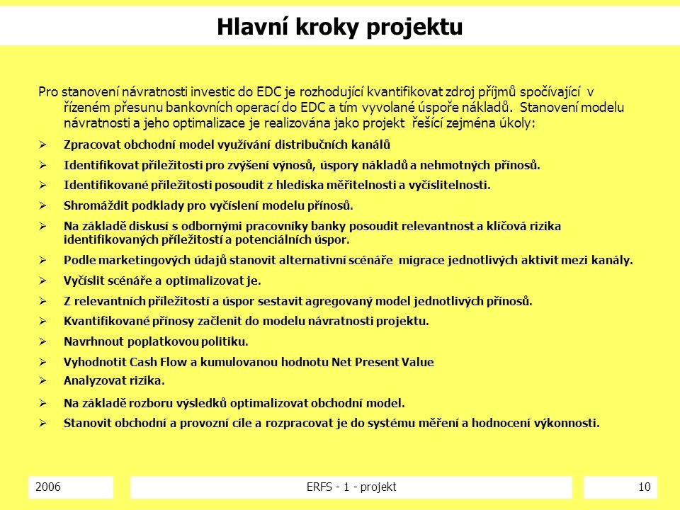 Hlavní kroky projektu