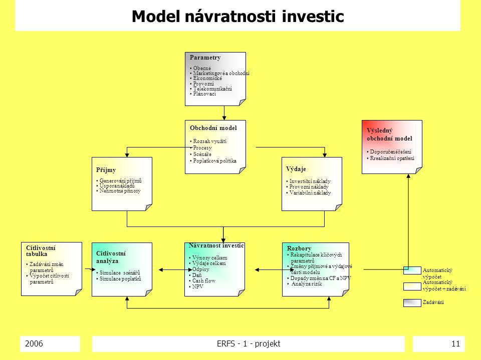 Model návratnosti investic
