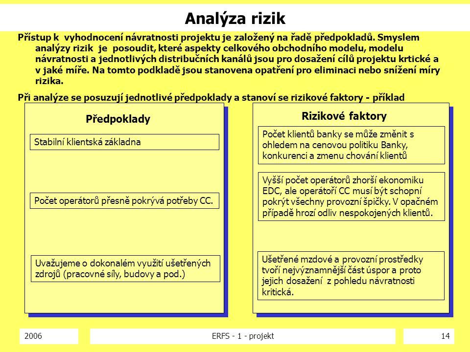 Analýza rizik Rizikové faktory Předpoklady