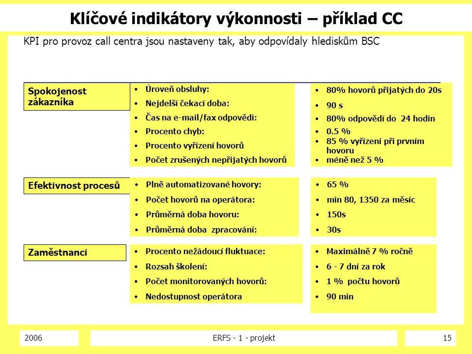 Klíčové indikátory výkonnosti – příklad CC