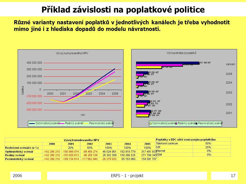 Příklad závislosti na poplatkové politice