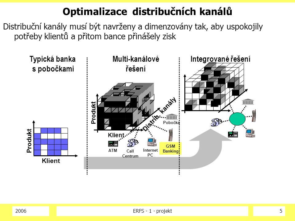 Optimalizace distribučních kanálů