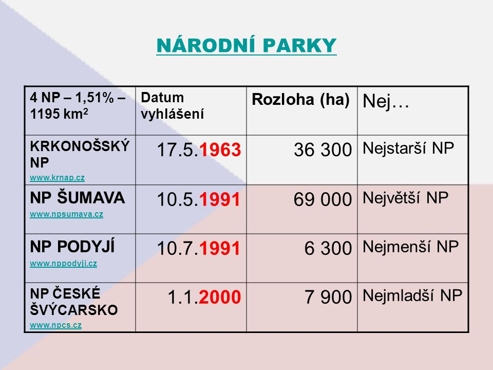 NÁRODNÍ PARKY 4 NP – 1,51% – 1195 km2. Datum vyhlášení. Rozloha (ha) Nej… KRKONOŠSKÝ NP. www.krnap.cz.
