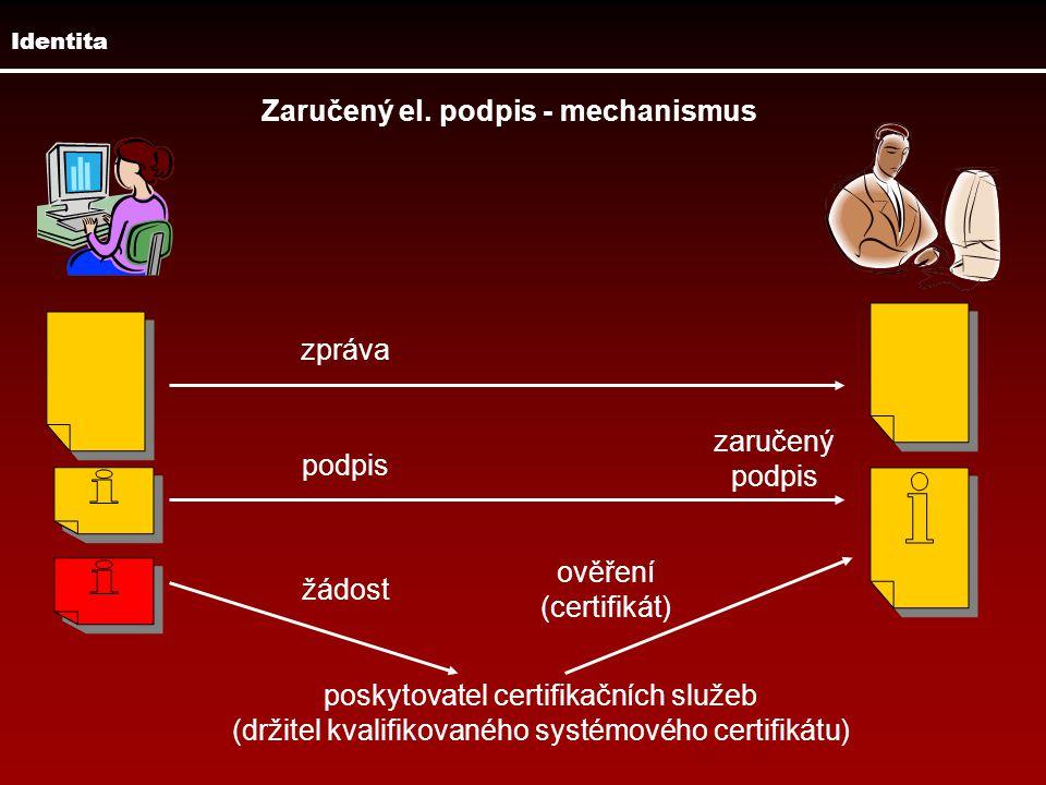 Zaručený el. podpis - mechanismus