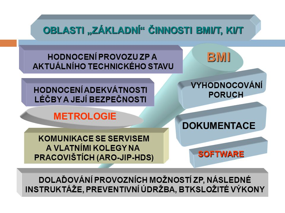 """BMI OBLASTI """"ZÁKLADNÍ ČINNOSTI BMI/T, KI/T METROLOGIE DOKUMENTACE"""