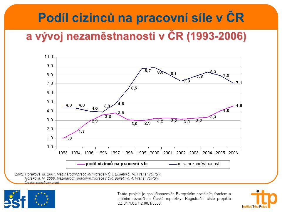 Podíl cizinců na pracovní síle v ČR