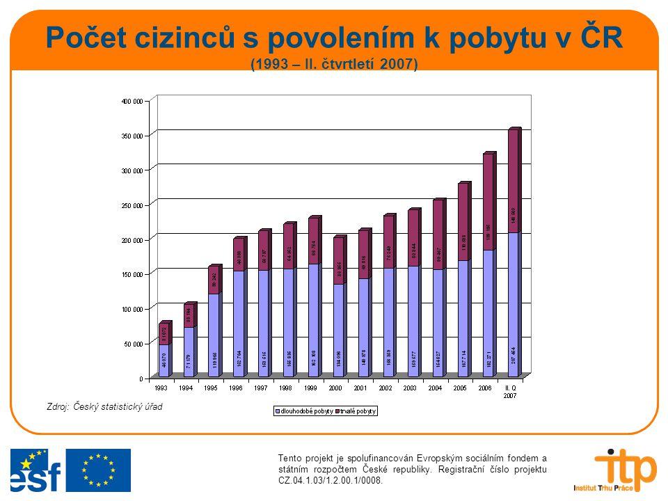 Počet cizinců s povolením k pobytu v ČR (1993 – II. čtvrtletí 2007)