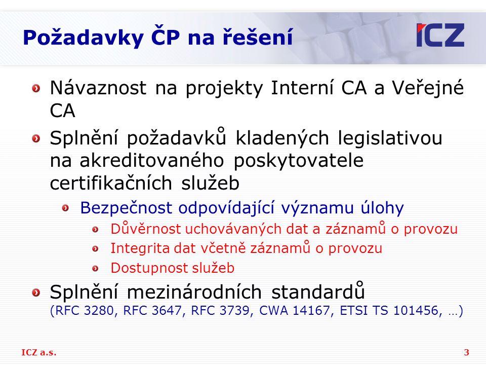 Požadavky ČP na řešení Návaznost na projekty Interní CA a Veřejné CA