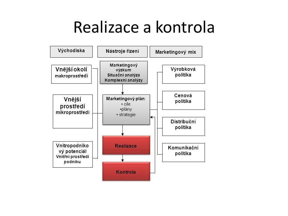 Vnitropodnikový potenciál Vnitřní prostředí podniku