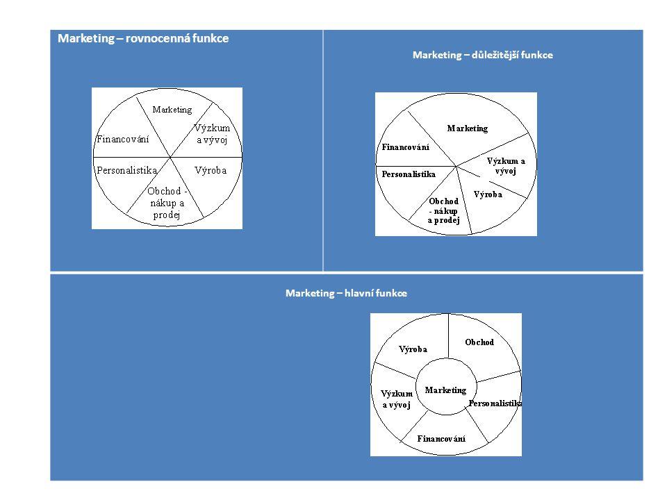 Marketing – důležitější funkce Marketing – hlavní funkce
