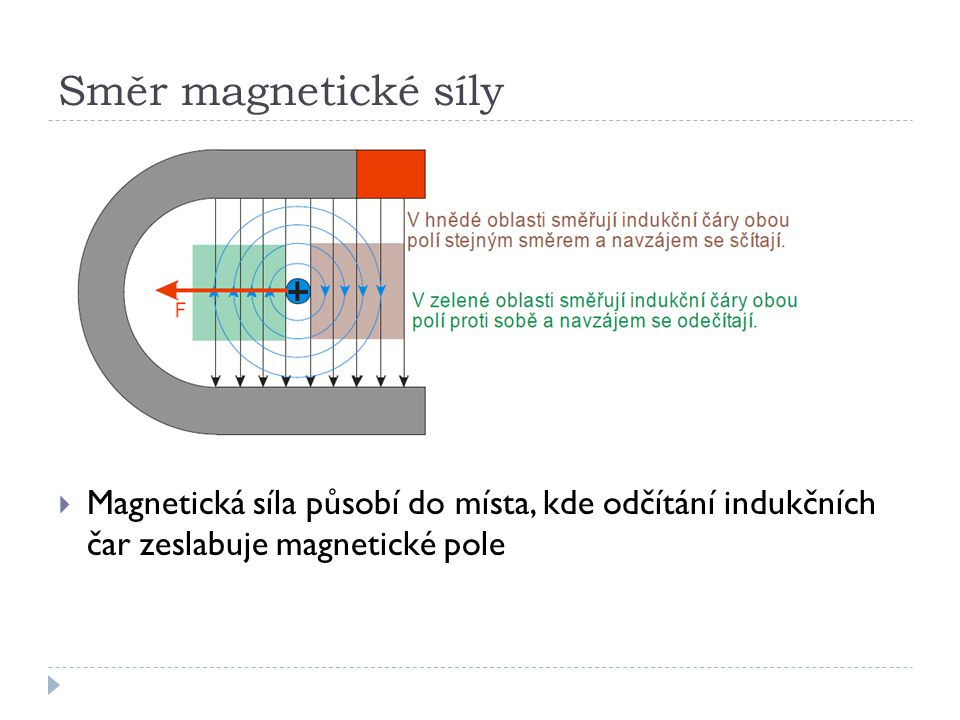 Směr magnetické síly Magnetická síla působí do místa, kde odčítání indukčních čar zeslabuje magnetické pole.