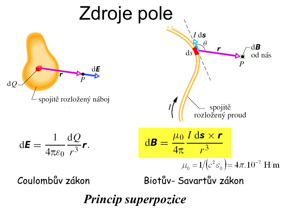 Zdroje pole Coulombův zákon Biotův- Savartův zákon Princip superpozice