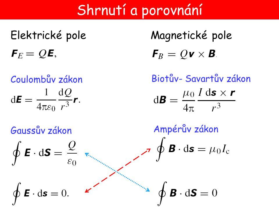 Shrnutí a porovnání Elektrické pole Magnetické pole Coulombův zákon