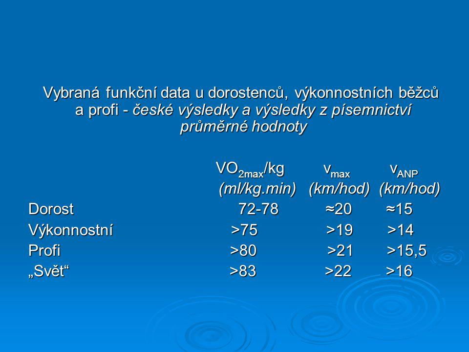 Vybraná funkční data u dorostenců, výkonnostních běžců a profi - české výsledky a výsledky z písemnictví průměrné hodnoty