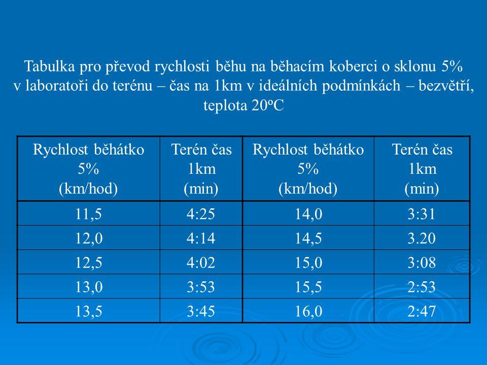 Tabulka pro převod rychlosti běhu na běhacím koberci o sklonu 5% v laboratoři do terénu – čas na 1km v ideálních podmínkách – bezvětří, teplota 20oC