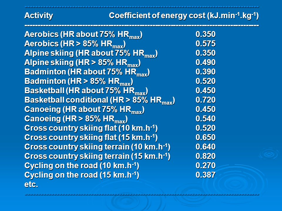 ------------------------------------------------------------------------------------------ Activity Coefficient of energy cost (kJ.min-1.kg-1) ------------------------------------------------------------------------------------------ Aerobics (HR about 75% HRmax) 0.350 Aerobics (HR > 85% HRmax) 0.575 Alpine skiing (HR about 75% HRmax) 0.350 Alpine skiing (HR > 85% HRmax) 0.490 Badminton (HR about 75% HRmax) 0.390 Badminton (HR > 85% HRmax) 0.520 Basketball (HR about 75% HRmax) 0.450 Basketball conditional (HR > 85% HRmax) 0.720 Canoeing (HR about 75% HRmax) 0.450 Canoeing (HR > 85% HRmax) 0.540 Cross country skiing flat (10 km.h-1) 0.520 Cross country skiing flat (15 km.h-1) 0.650 Cross country skiing terrain (10 km.h-1) 0.640 Cross country skiing terrain (15 km.h-1) 0.820 Cycling on the road (10 km.h-1) 0.270 Cycling on the road (15 km.h-1) 0.387 etc.