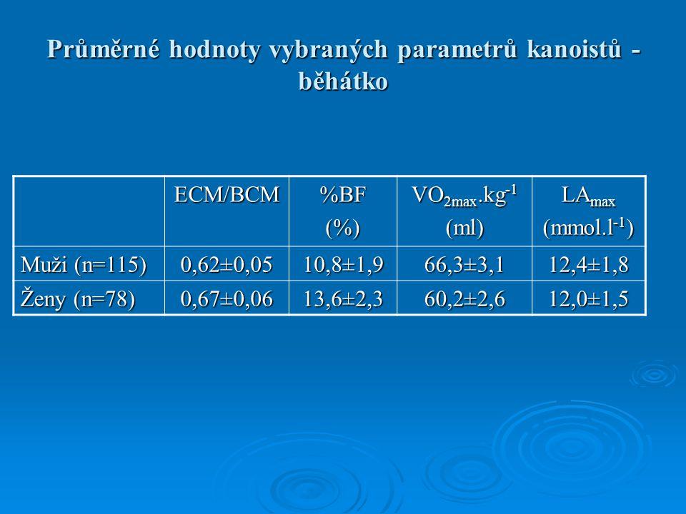 Průměrné hodnoty vybraných parametrů kanoistů - běhátko