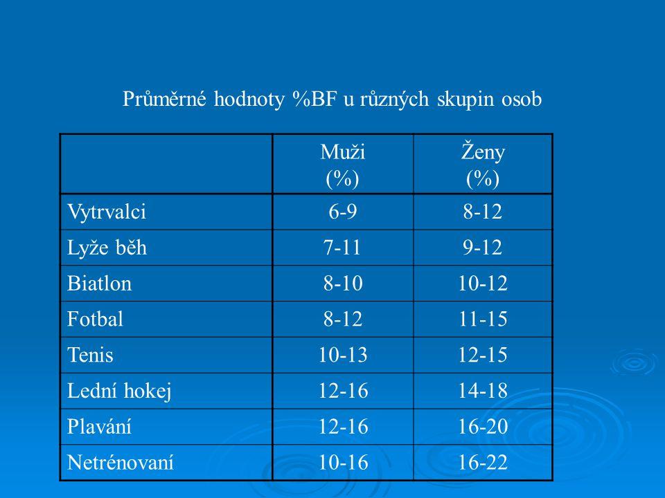 Průměrné hodnoty %BF u různých skupin osob