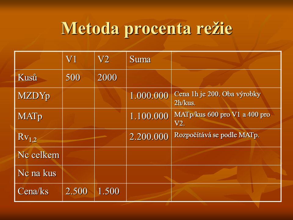 Metoda procenta režie V1 V2 Suma Kusů 500 2000 MZDYp 1.000.000 MATp
