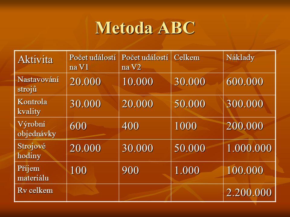 Metoda ABC Aktivita. Počet událostí na V1. Počet událostí na V2. Celkem. Náklady. Nastavování strojů.