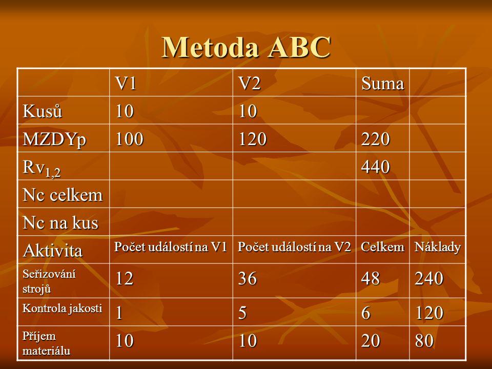 Metoda ABC V1 V2 Suma Kusů 10 MZDYp 100 120 220 Rv1,2 440 Nc celkem