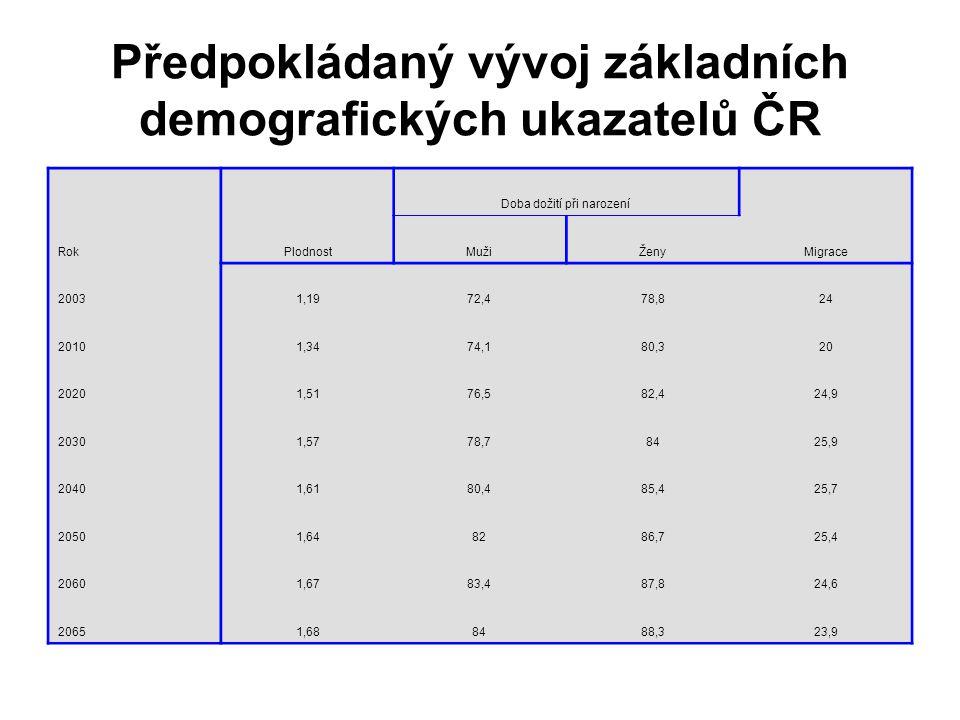 Předpokládaný vývoj základních demografických ukazatelů ČR