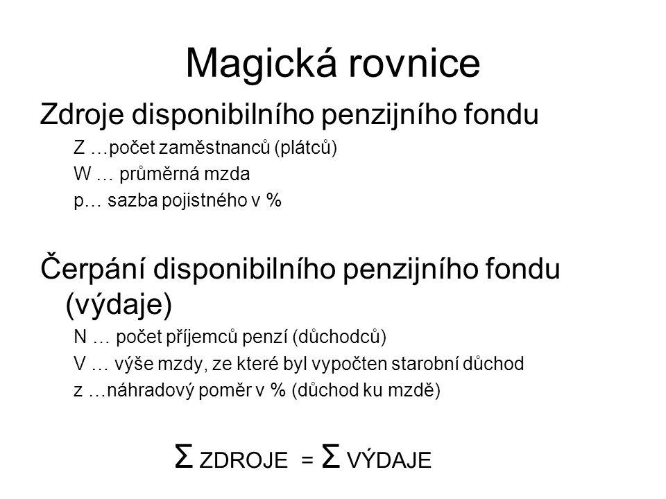Magická rovnice Σ ZDROJE = Σ VÝDAJE