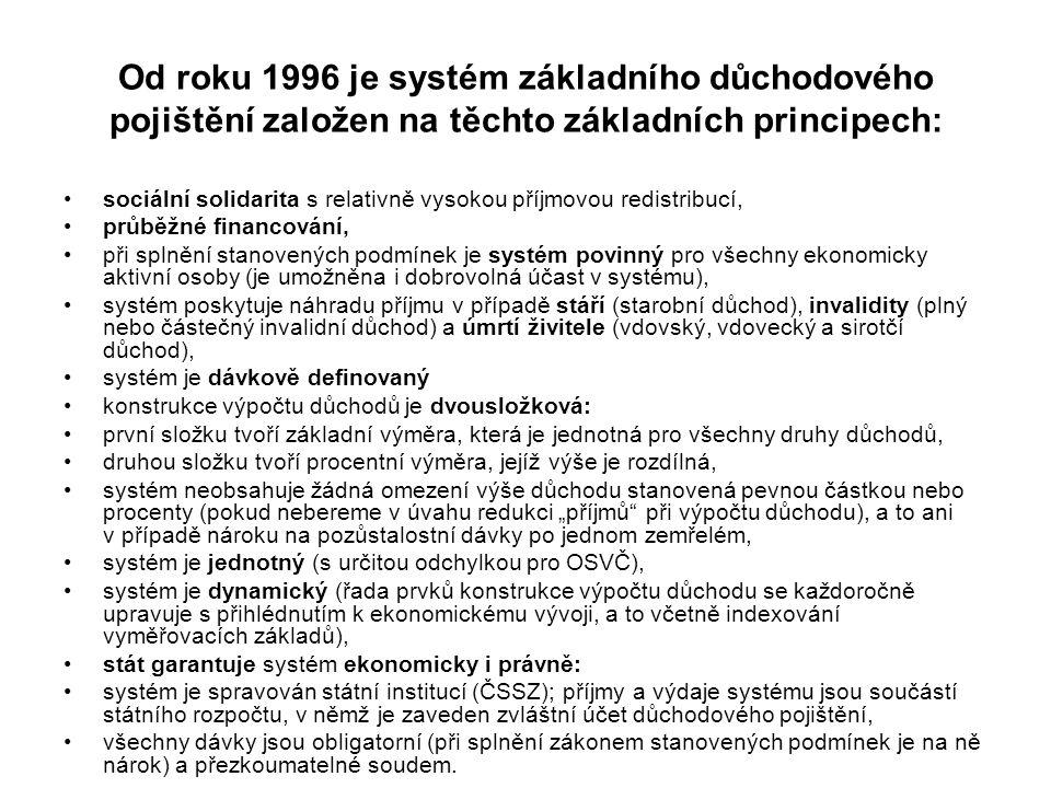 Od roku 1996 je systém základního důchodového pojištění založen na těchto základních principech: