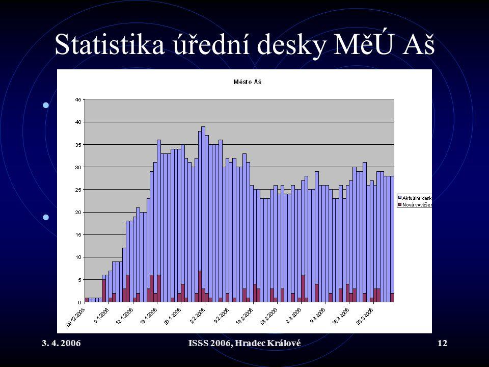 Statistika úřední desky MěÚ Aš