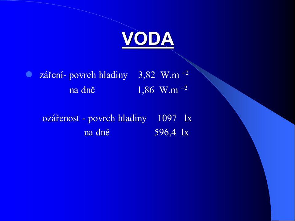 VODA záření- povrch hladiny 3,82 W.m –2 na dně 1,86 W.m –2