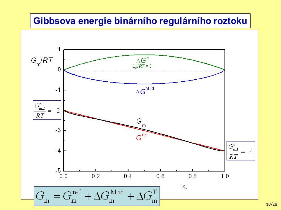 Gibbsova energie binárního regulárního roztoku