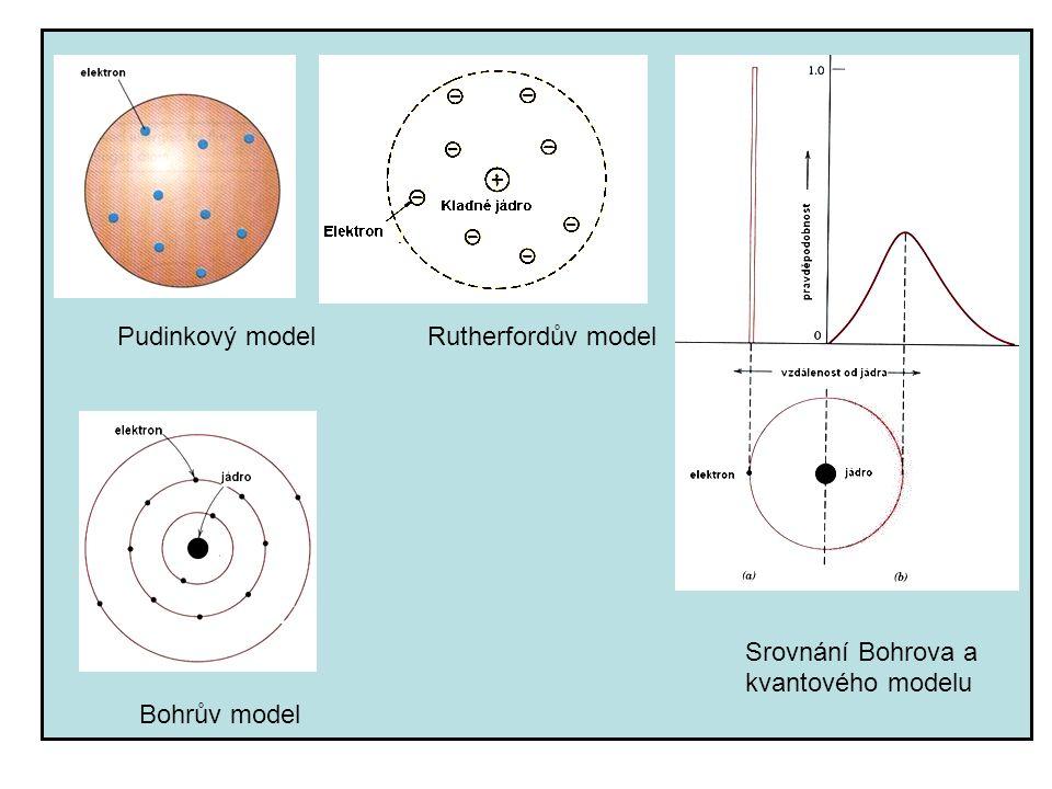 Pudinkový model Rutherfordův model